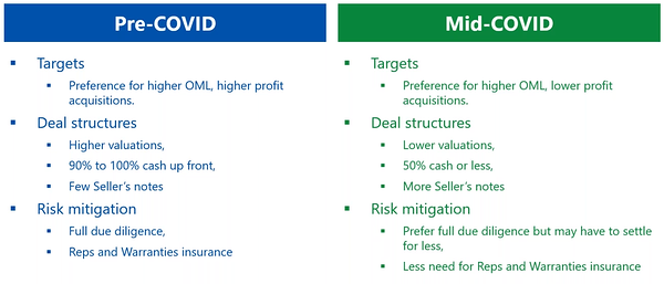 M and A Deal Values - Image5