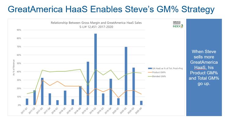 HaaS enables Steves GM strategy 2