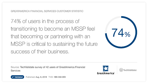 74 Percent of MSPs transitioning to MSSPs partner with Master MSSP