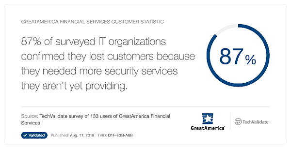 87 Percent of MSPs Lost Customers due to Lack of Security Offerings