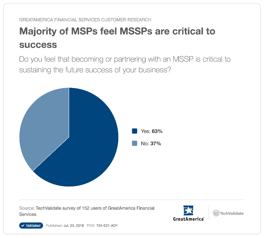 Majority of MSPs feel MSSPs are critical to success