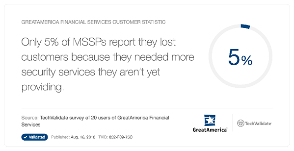 Only 5 Percent of MSSPs lost customers due to security