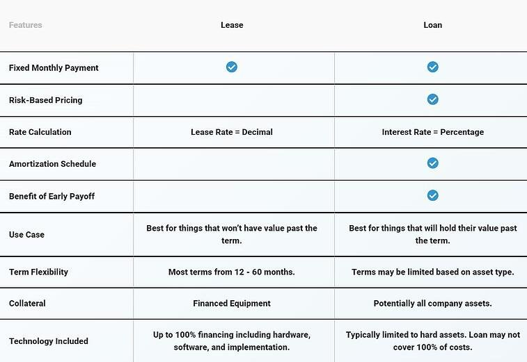 Lease VS. Loan Graphic