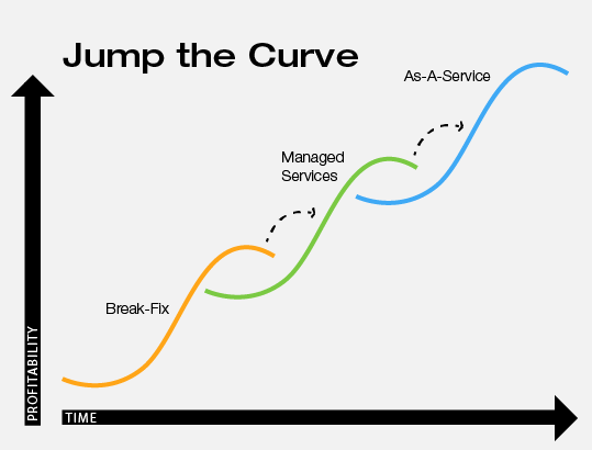 Jump the Curve from Break-Fix to As-A-Service
