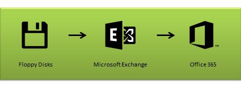 Microsoft Consumption Evolution