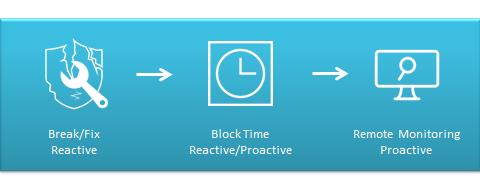 Reactive Break Fix to Proactive Consumption Evolution