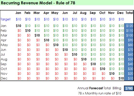 Rule of 78 for recurring revenue models