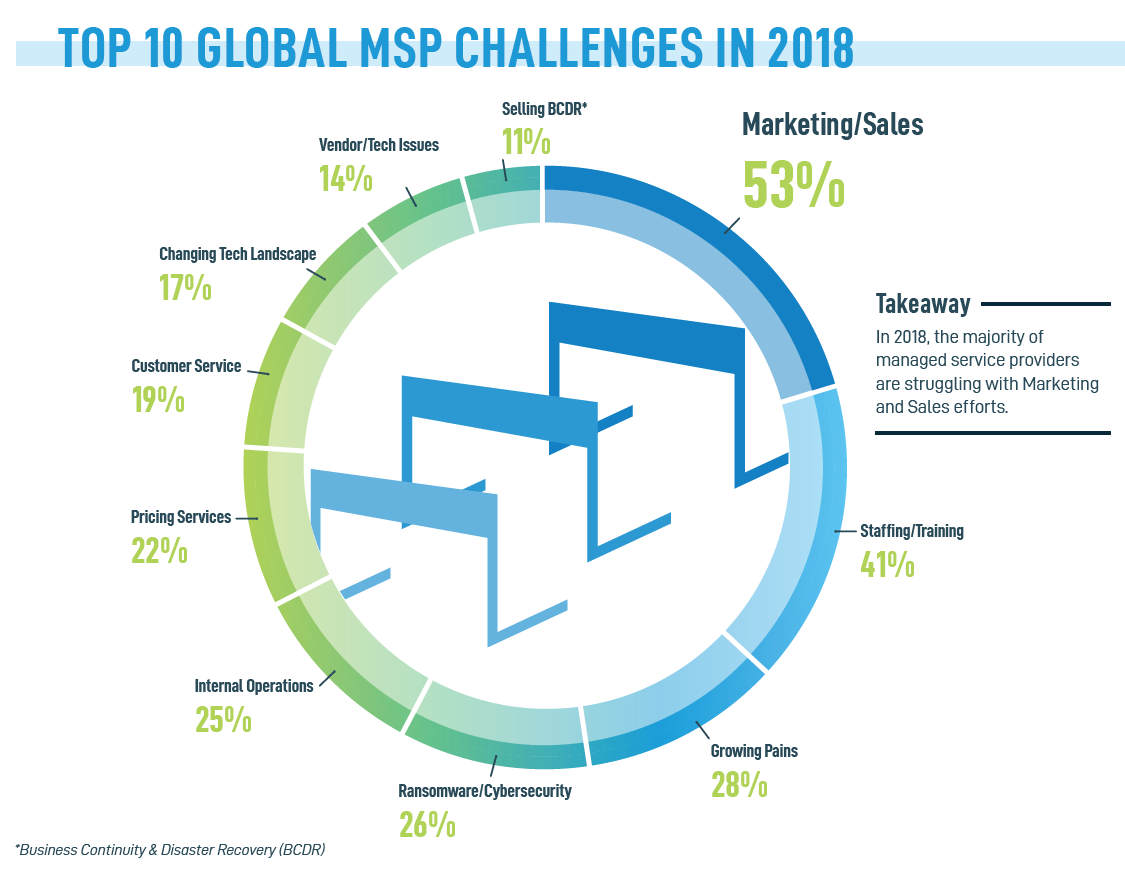 Top 10 Global Managed Services Challenges in 2018 Marketin and Sales